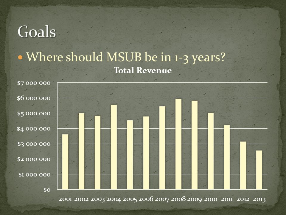 Where should MSUB be in 1-3 years