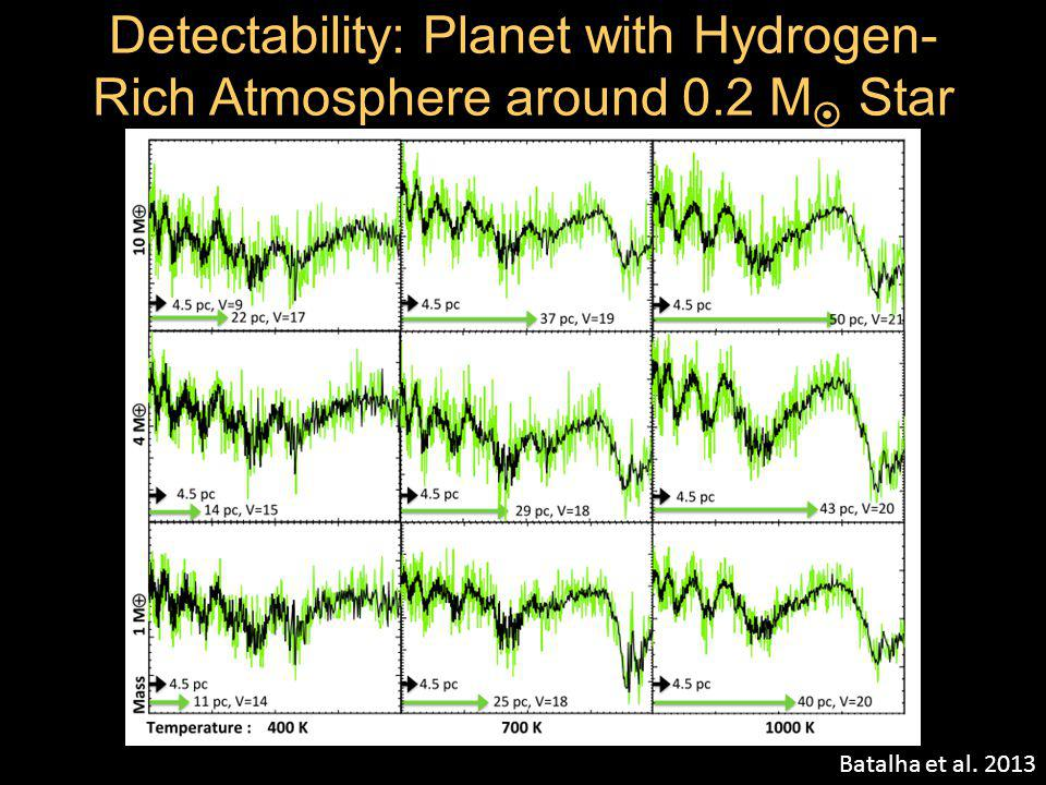 Detectability: Planet with Hydrogen- Rich Atmosphere around 0.2 M  Star Batalha et al. 2013