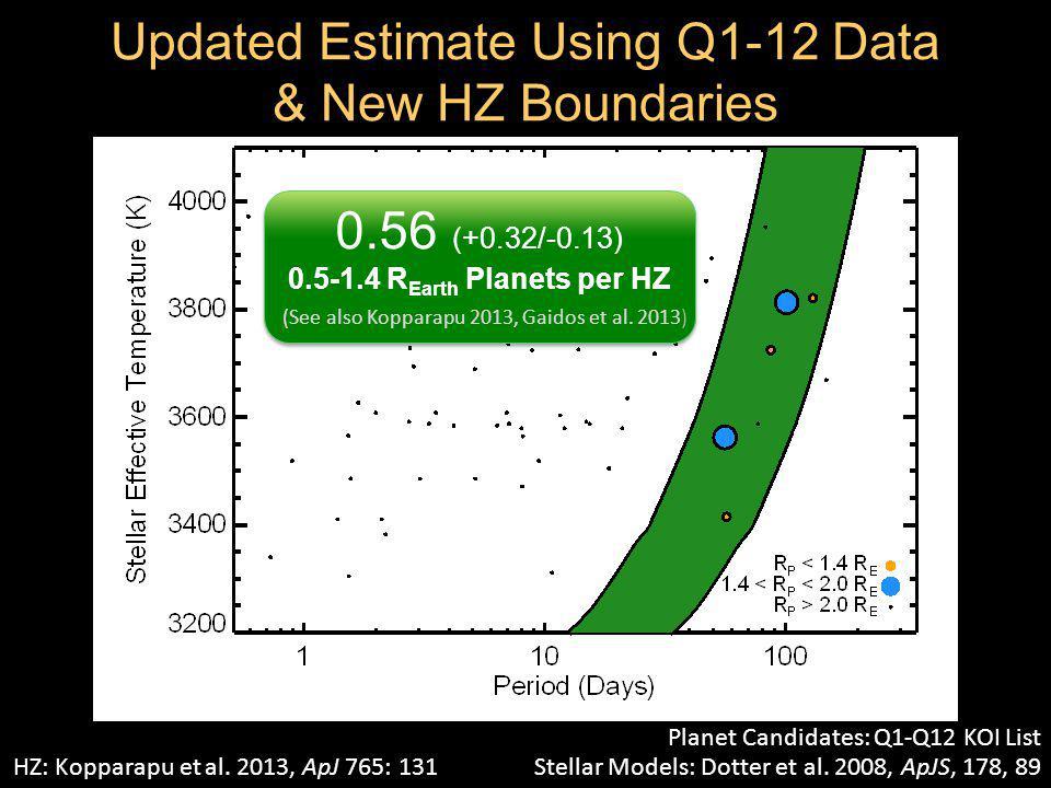 0.56 (+0.32/-0.13) 0.5-1.4 R Earth Planets per HZ (See also Kopparapu 2013, Gaidos et al.