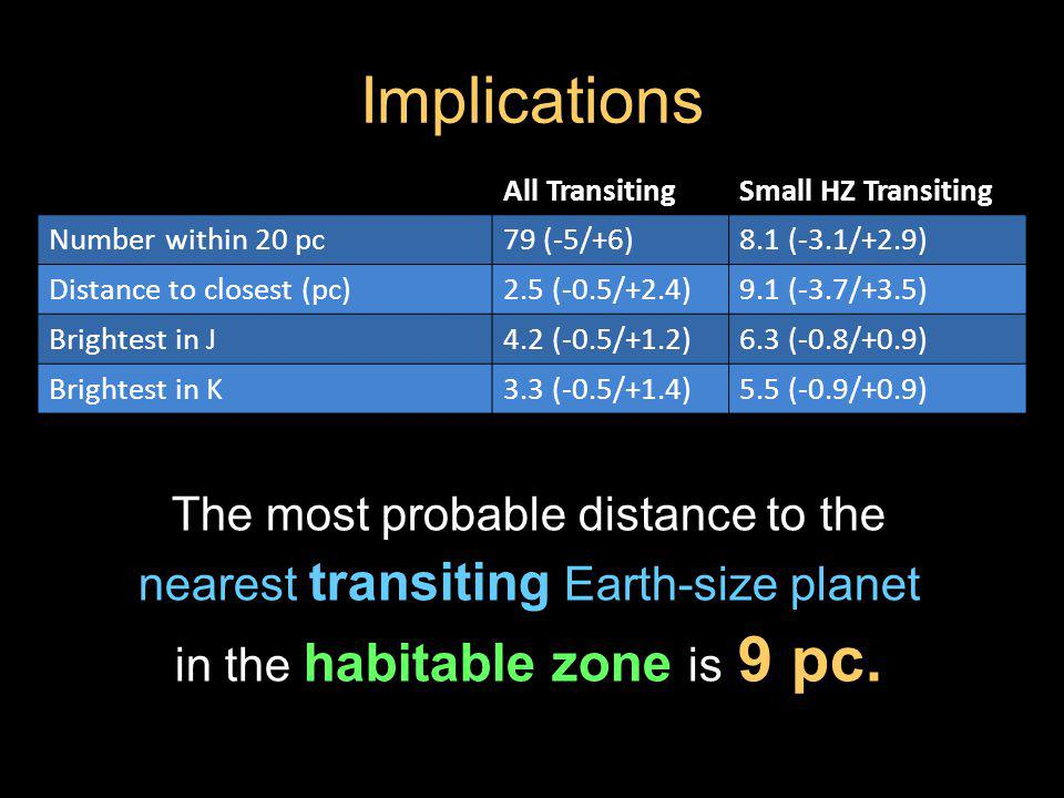 Implications The most probable distance to the nearest transiting Earth-size planet in the habitable zone is 9 pc.