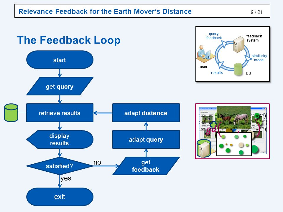 Relevance Feedback for the Earth Mover's Distance / 21 The Feedback Loop 9 user DB query, feedback results feedback system similarity model yes exit start get query adapt distance no get feedback adapt query retrieve results display results satisfied?