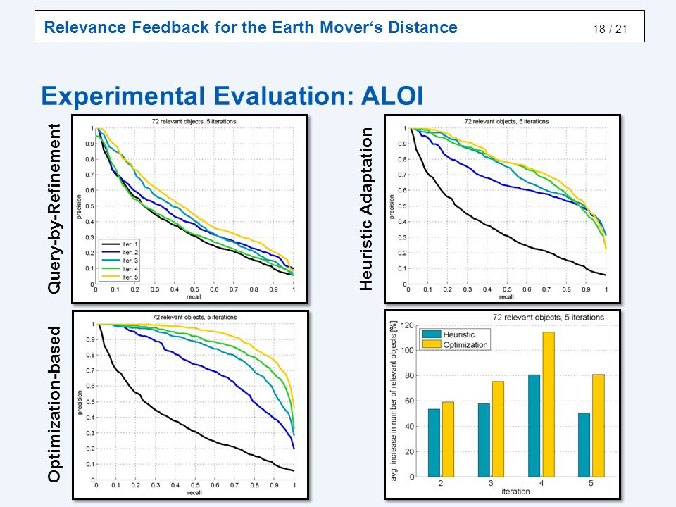Relevance Feedback for the Earth Mover's Distance / 21 Experimental Evaluation: ALOI 18 Heuristic Adaptation Optimization-based Query-by-Refinement