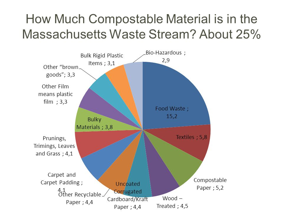 How Much Compostable Material is in the Massachusetts Waste Stream About 25%