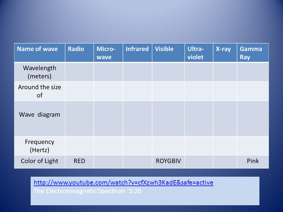 http://www.youtube.com/watch?v=cfXzwh3KadE&safe=active The Electronmagnetic Spectrum 5:20