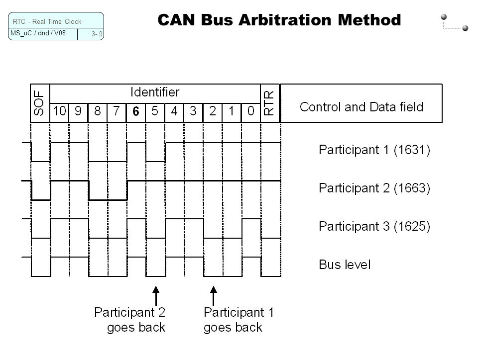 MS_uC / dnd / V08 3- 9 RTC - Real Time Clock CAN Bus Arbitration Method