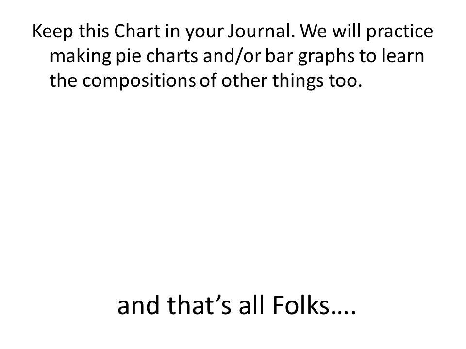 and that's all Folks…. Keep this Chart in your Journal.