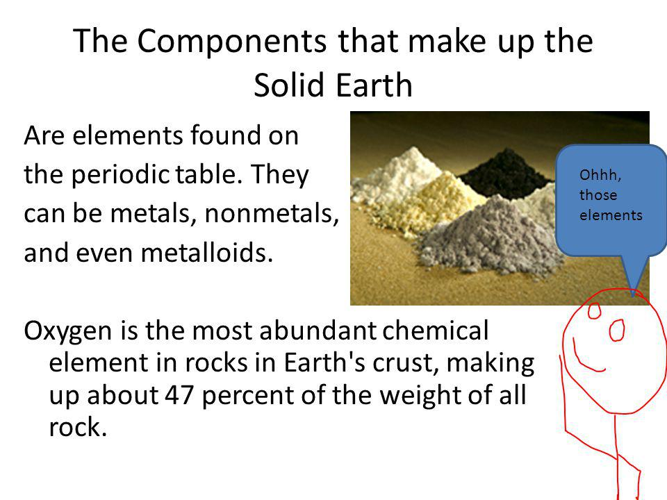 The Components that make up the Solid Earth Are elements found on the periodic table.