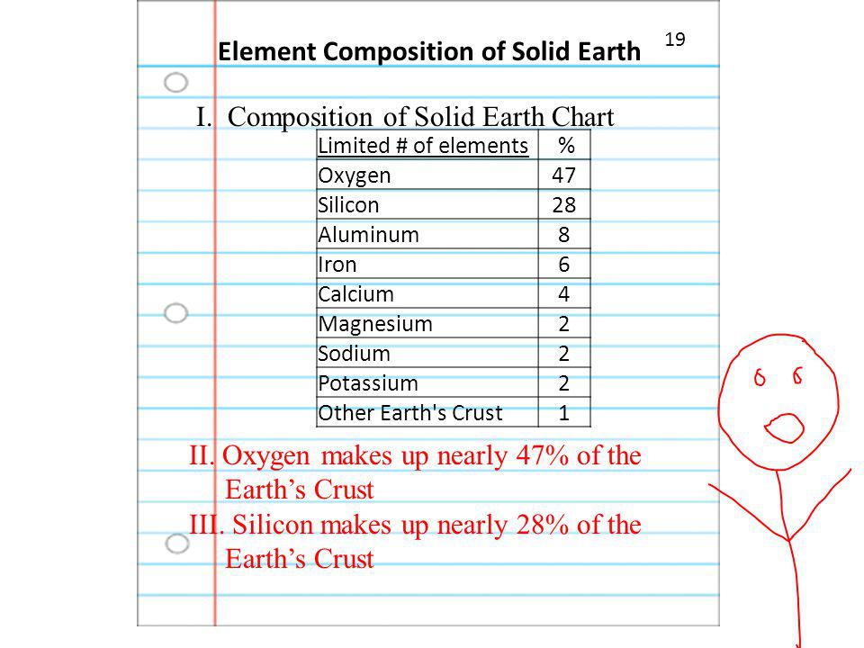 Element Composition of Solid Earth 19 I. Composition of Solid Earth Chart II. Oxygen makes up nearly 47% of the Earth's Crust III. Silicon makes up ne