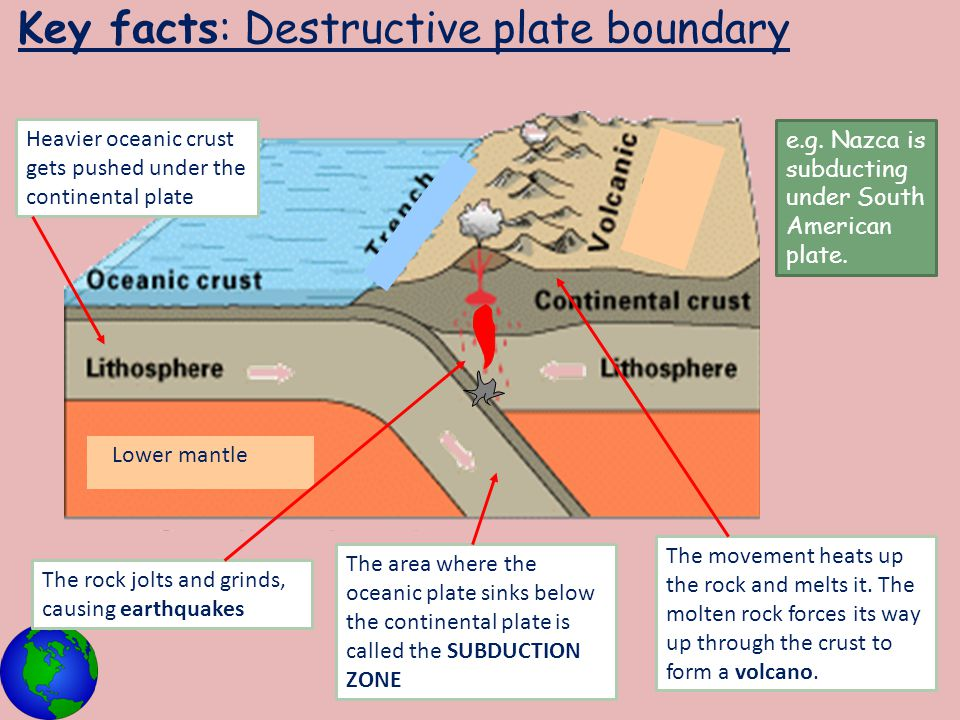 Key facts: Destructive plate boundary Lower mantle Heavier oceanic crust gets pushed under the continental plate The rock jolts and grinds, causing ea