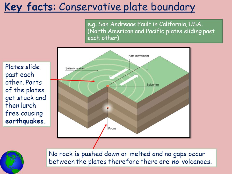 Key facts: Conservative plate boundary Plates slide past each other. Parts of the plates get stuck and then lurch free causing earthquakes. No rock is