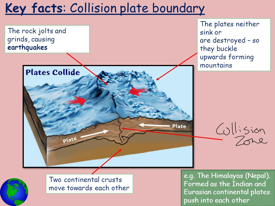 Key facts: Collision plate boundary Two continental crusts move towards each other The plates neither sink or are destroyed – so they buckle upwards f