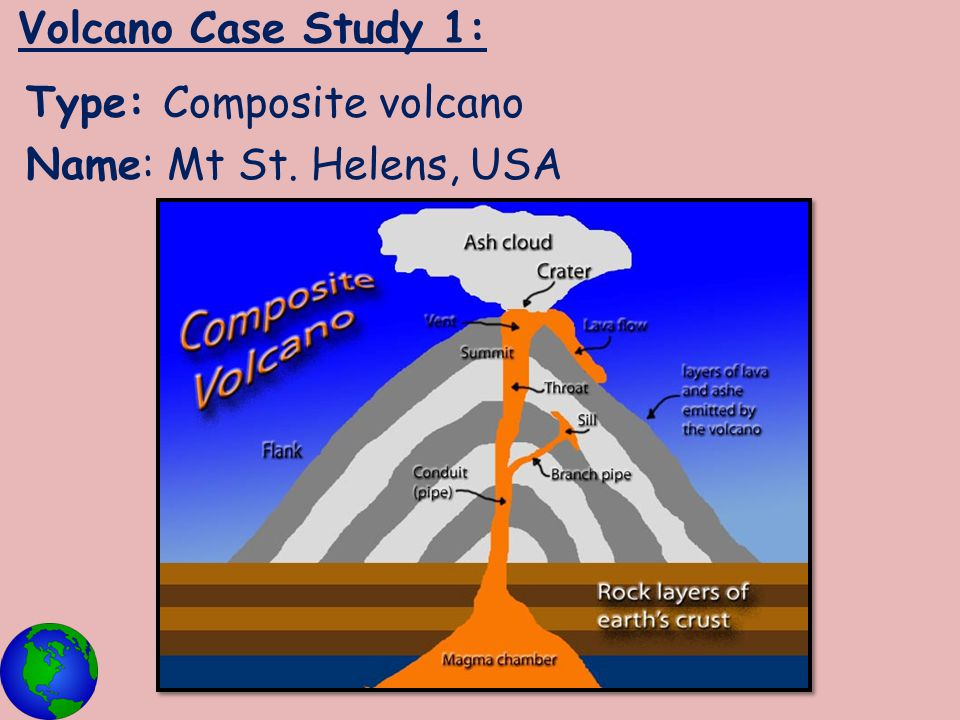 Volcano Case Study 1: Type: Composite volcano Name: Mt St. Helens, USA