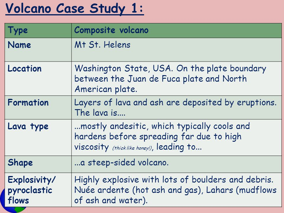 Volcano Case Study 1: TypeComposite volcano NameMt St. Helens LocationWashington State, USA. On the plate boundary between the Juan de Fuca plate and