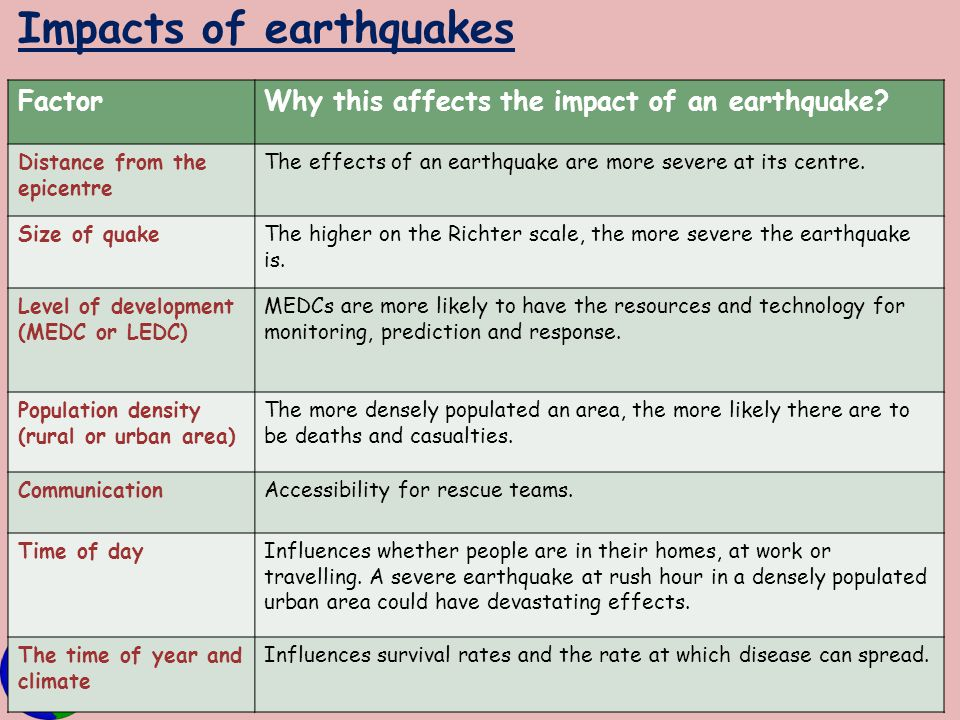Impacts of earthquakes FactorWhy this affects the impact of an earthquake? Distance from the epicentre The effects of an earthquake are more severe at