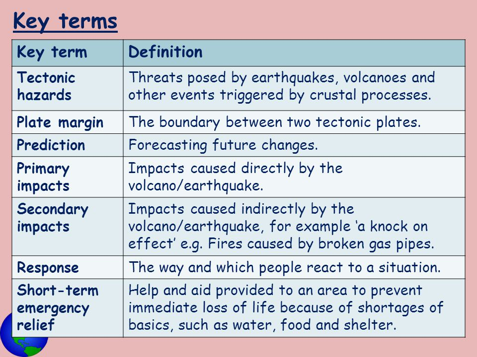 Key terms Key termDefinition Tectonic hazards Threats posed by earthquakes, volcanoes and other events triggered by crustal processes. Plate marginThe