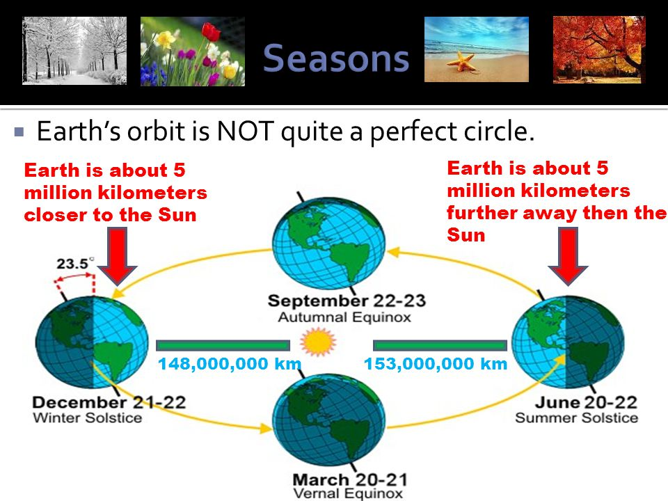  Earth's orbit is NOT quite a perfect circle. Earth is about 5 million kilometers closer to the Sun 148,000,000 km153,000,000 km Earth is about 5 mil