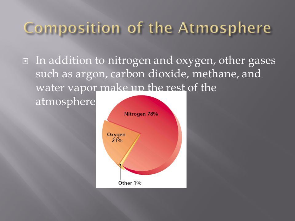 In addition to nitrogen and oxygen, other gases such as argon, carbon dioxide, methane, and water vapor make up the rest of the atmosphere.