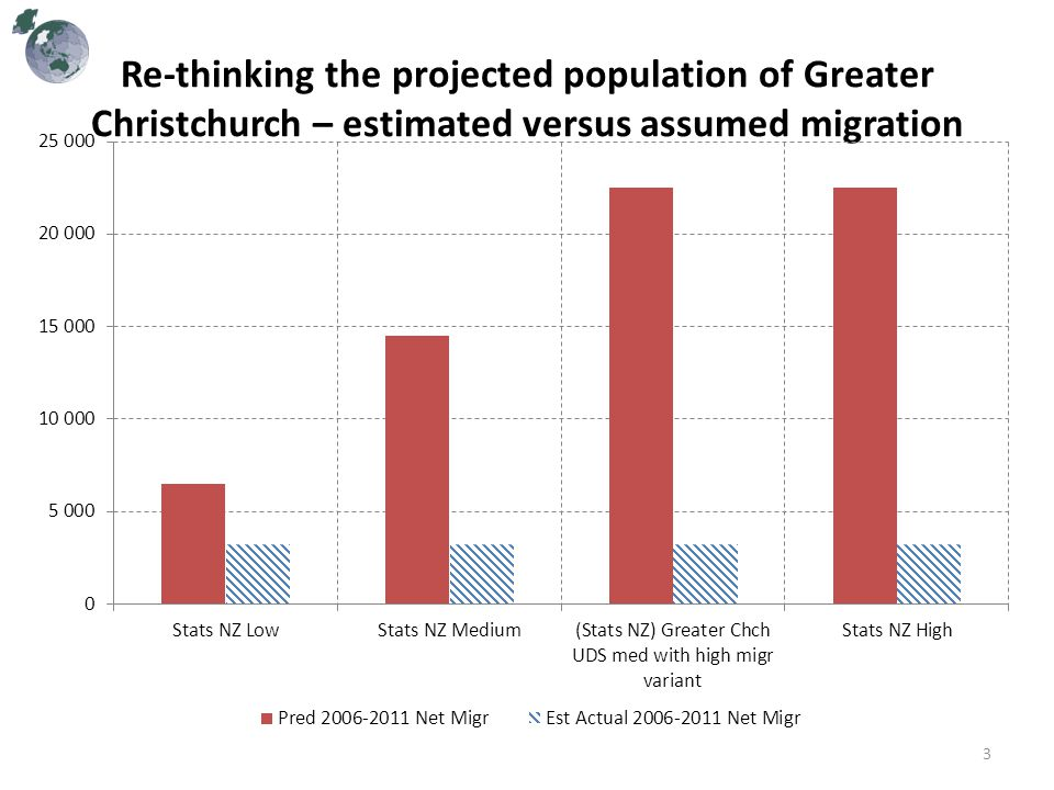 Updating Population Projection Scenarios for Greater Christchurch 4