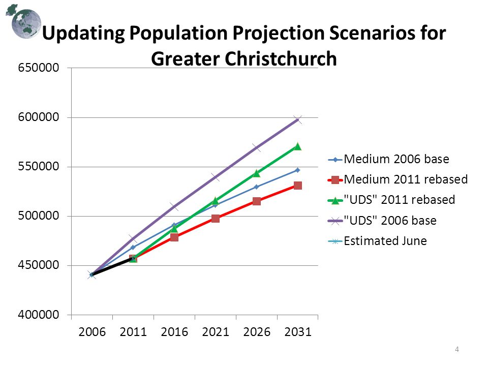 Steps toward rethinking population projections for Greater Christchurch based on the estimated 2011 population StatisticStats NZ Low Stats NZ Medium (Stats NZ) Greater Chch UDS med-high variant Stats NZ High Updated SNZ Medm 2011 base Updated UDS Med-High 2011 base 2006 Popn440,850 2010 Popn463,850 2011 Popn459,050468,850477,500478,650457,400 Pred 2006- 2011 Pop Chge 18,20028,00036,70037,80016,600 Diff from actual Pop Change -1,650-11,400-20,100-21,25000 Pred 2006- 2011 Net Migr 6,50014,50022,500 -- Est Actual 2006-2011 Net Migr 3,200 Projected change 2011- 2016 10,90022,60032,20034,50021,70030,200 Projected change 2011- 2031 23,60077,900120,100134,40074,100113,400 5