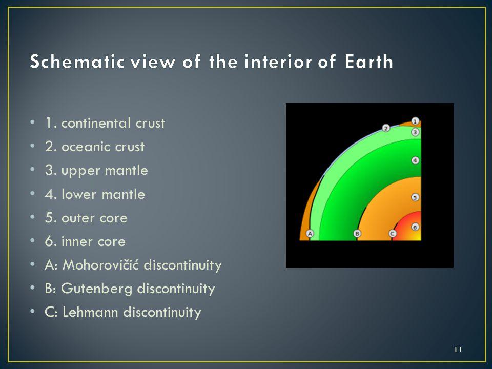 1. continental crust 2. oceanic crust 3. upper mantle 4. lower mantle 5. outer core 6. inner core A: Mohorovičić discontinuity B: Gutenberg discontinu