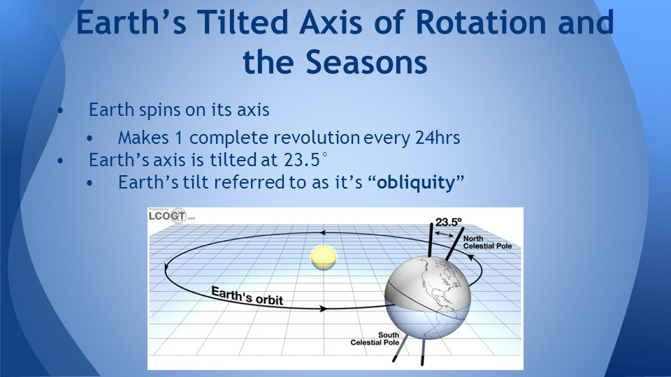 """Earth spins on its axis Makes 1 complete revolution every 24hrs Earth's axis is tilted at 23.5° Earth's tilt referred to as it's """"obliquity"""" Earth's T"""