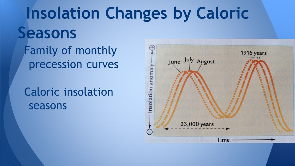 Insolation Changes by Caloric Seasons Family of monthly precession curves Caloric insolation seasons