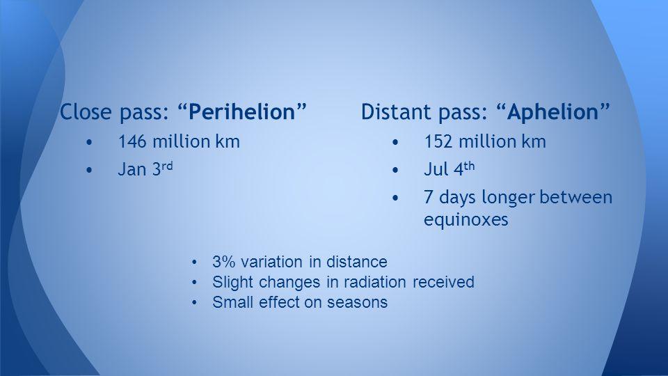 "Close pass: ""Perihelion"" 146 million km Jan 3 rd Distant pass: ""Aphelion"" 152 million km Jul 4 th 7 days longer between equinoxes 3% variation in dist"