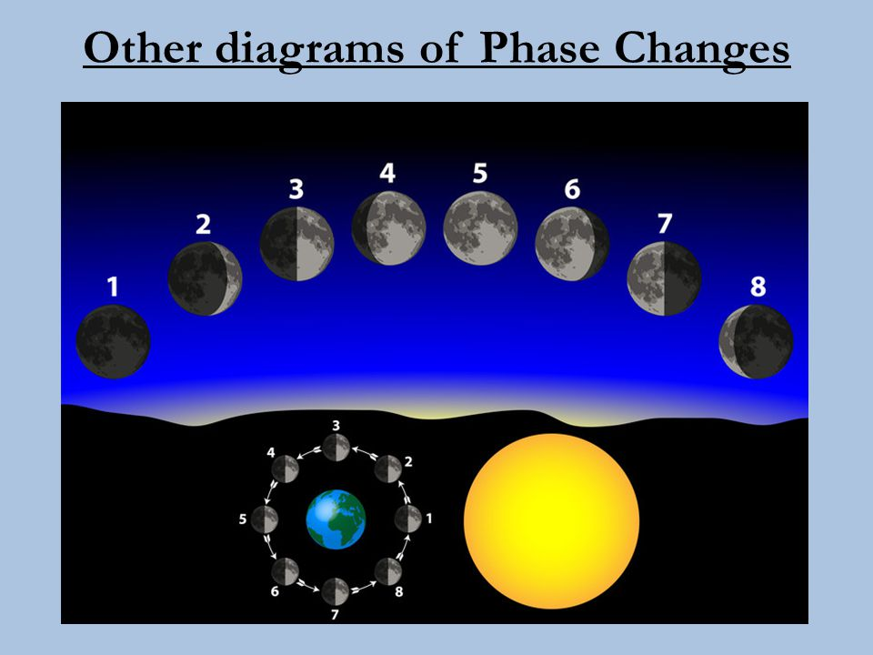 Other diagrams of Phase Changes