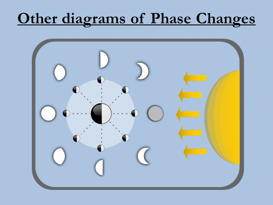 Phase Names Provide Clues Waxing means to increase in size or grow larger.