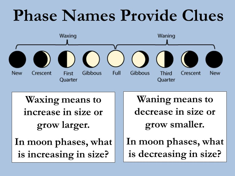 Phase Names Provide Clues Waxing means to increase in size or grow larger. In moon phases, what is increasing in size? Waning means to decrease in siz