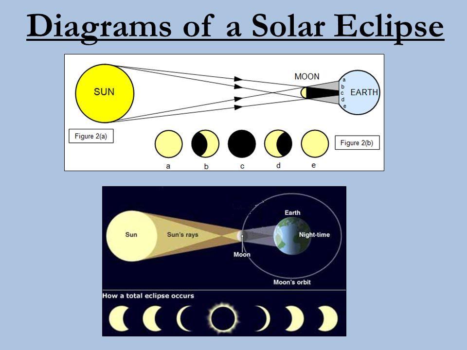 Diagrams of a Solar Eclipse