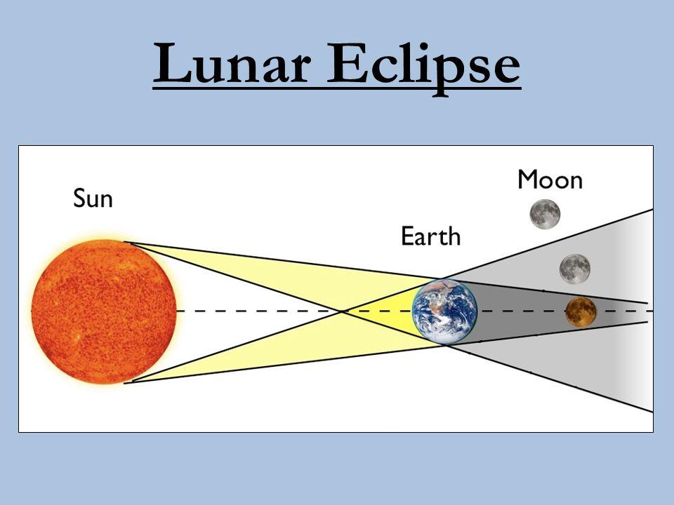 Video Clips and Animations of a Lunar Eclipse http://ww2.valdosta.edu/~cbarnbau/astro_demo s/frameset_moon.html http://ww2.valdosta.edu/~cbarnbau/astro_demos /frameset_moon.html http://www.neok12.com/video/Eclipse/zX027e5 2507b754877644063.htm