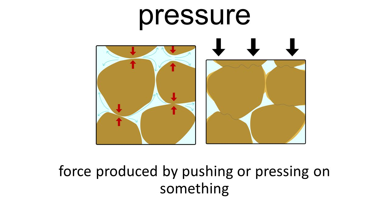 pressure force produced by pushing or pressing on something