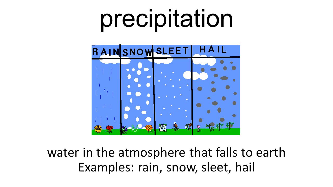 precipitation water in the atmosphere that falls to earth Examples: rain, snow, sleet, hail