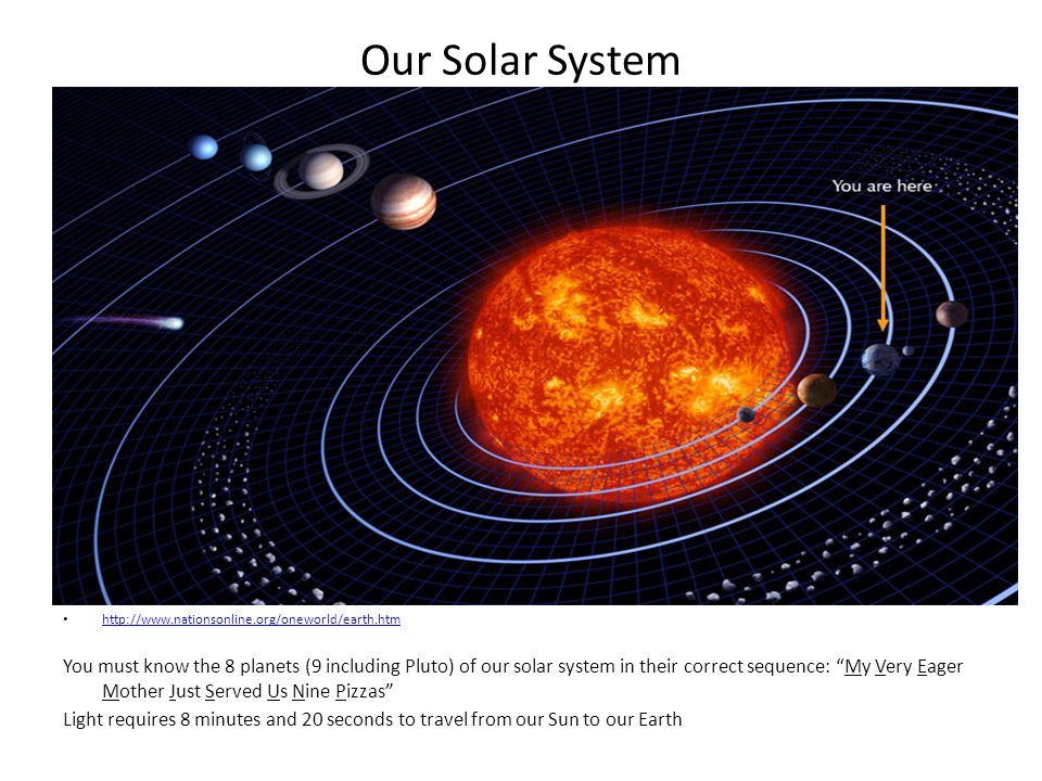 Our Solar System http://www.nationsonline.org/oneworld/earth.htm You must know the 8 planets (9 including Pluto) of our solar system in their correct sequence: My Very Eager Mother Just Served Us Nine Pizzas Light requires 8 minutes and 20 seconds to travel from our Sun to our Earth