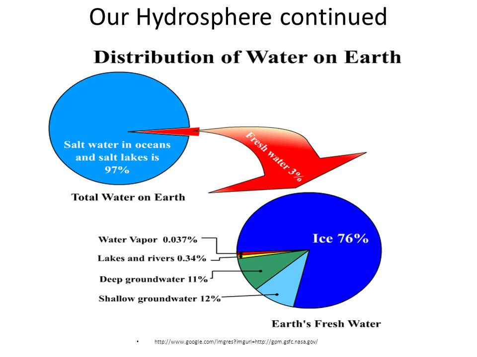 Our Hydrosphere continued http://www.google.com/imgres imgurl=http://gpm.gsfc.nasa.gov/