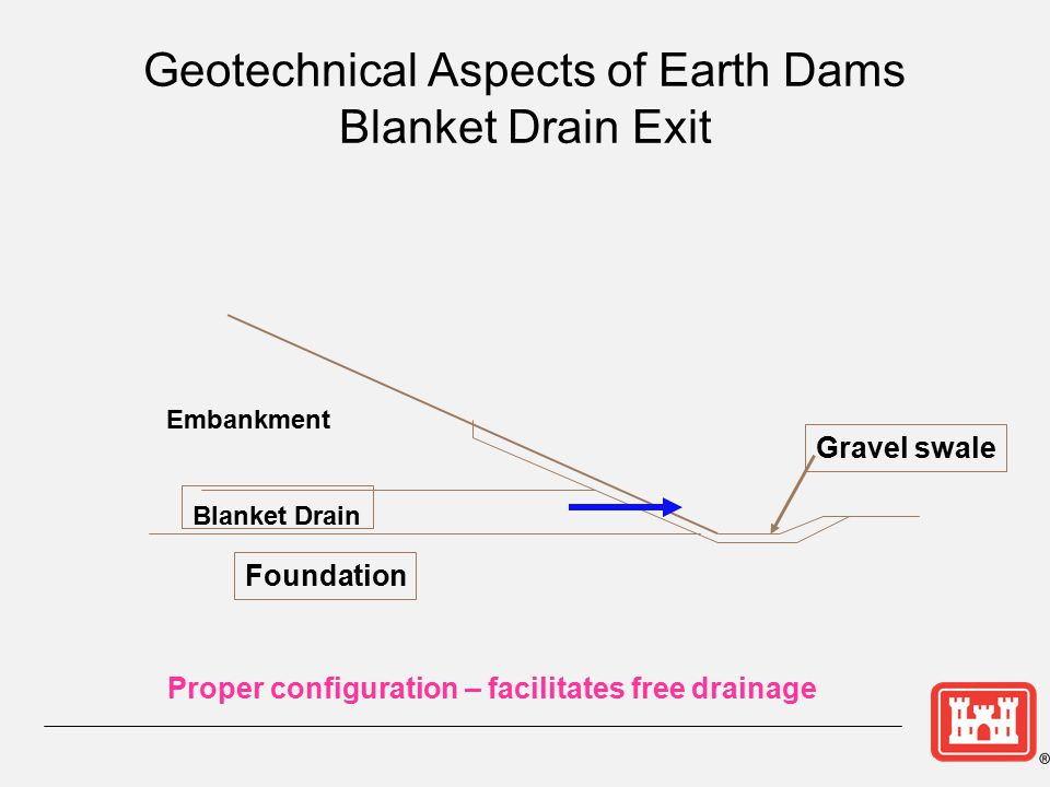 Geotechnical Aspects of Earth Dams Blanket Drain Exit Embankment Foundation Blanket Drain Gravel swale Proper configuration – facilitates free drainag