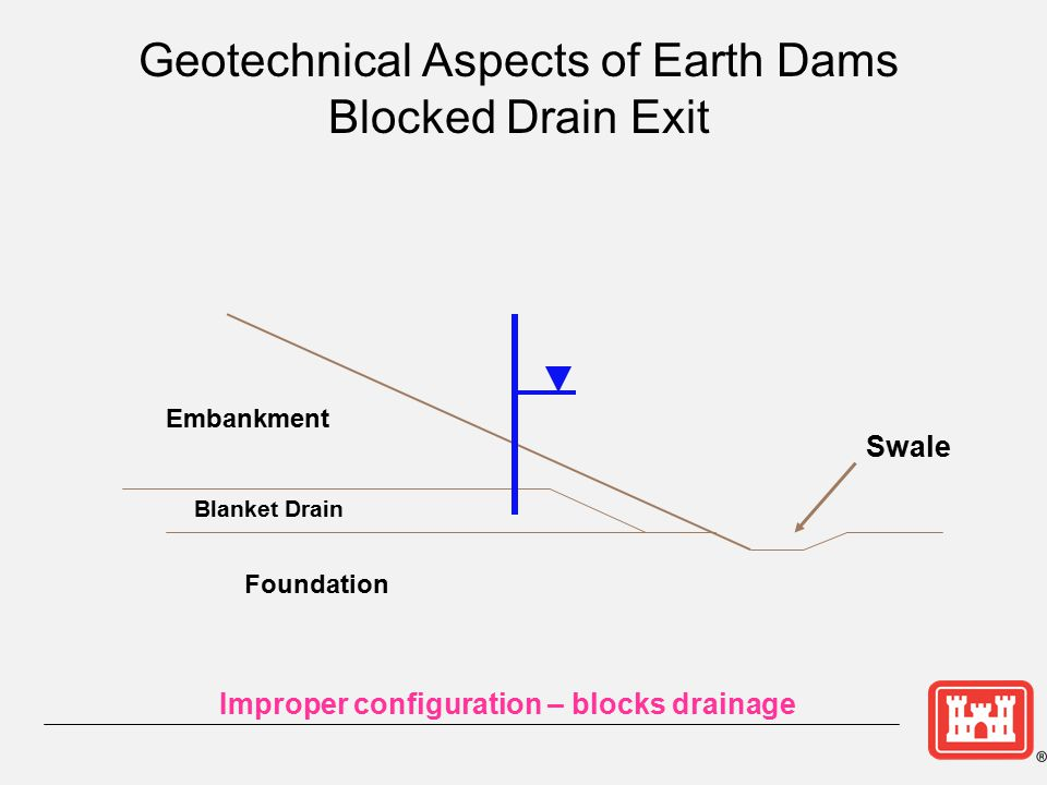 Geotechnical Aspects of Earth Dams Blocked Drain Exit Embankment Foundation Blanket Drain Swale Improper configuration – blocks drainage