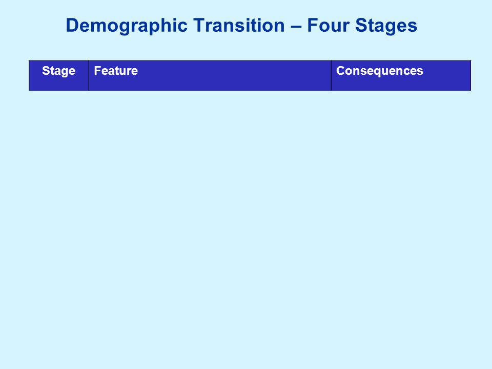 Demographic Transition – Four Stages StageFeatureConsequences 1Pre-industrial, large families to support agriculture.