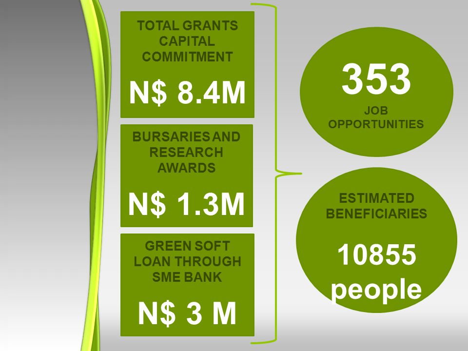 TOTAL GRANTS CAPITAL COMMITMENT N$ 8.4M GREEN SOFT LOAN THROUGH SME BANK N$ 3 M ESTIMATED BENEFICIARIES 10855 people BURSARIES AND RESEARCH AWARDS N$ 1.3M 353 JOB OPPORTUNITIES
