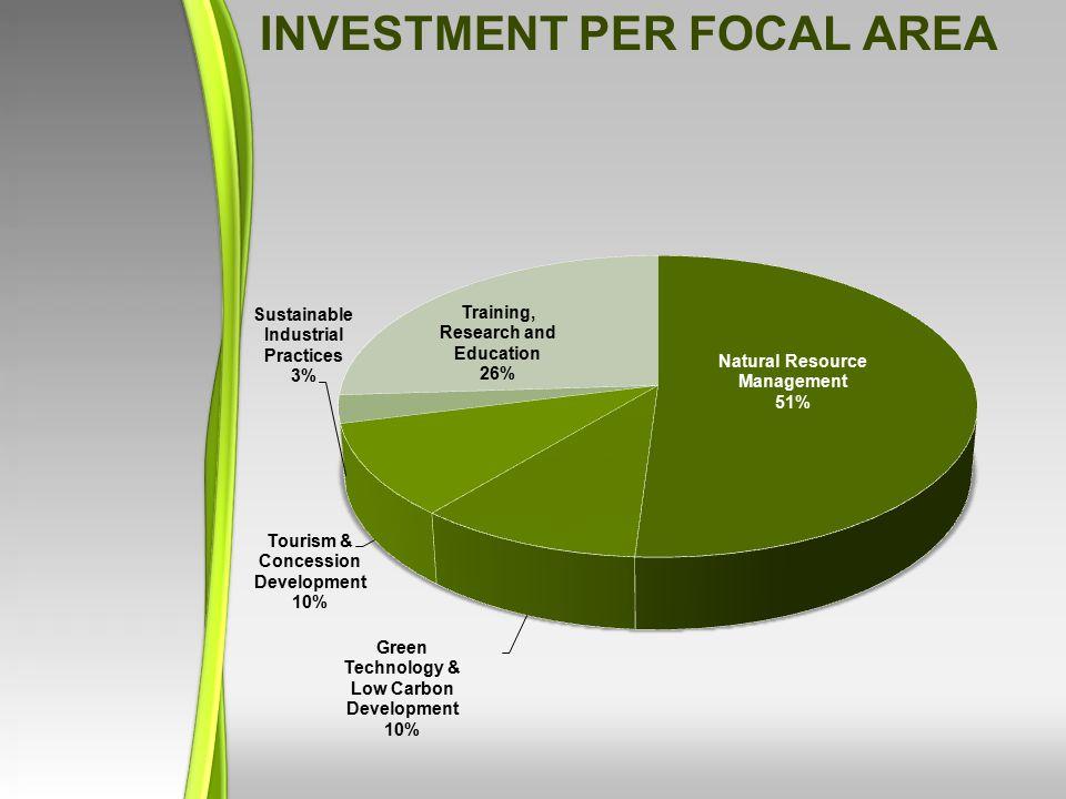 INVESTMENT PER FOCAL AREA