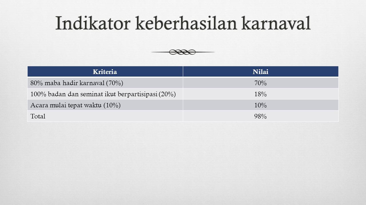 Indikator keberhasilan karnavalIndikator keberhasilan karnaval KriteriaNilai 80% maba hadir karnaval (70%)70% 100% badan dan seminat ikut berpartisipasi (20%)18% Acara mulai tepat waktu (10%)10% Total98%