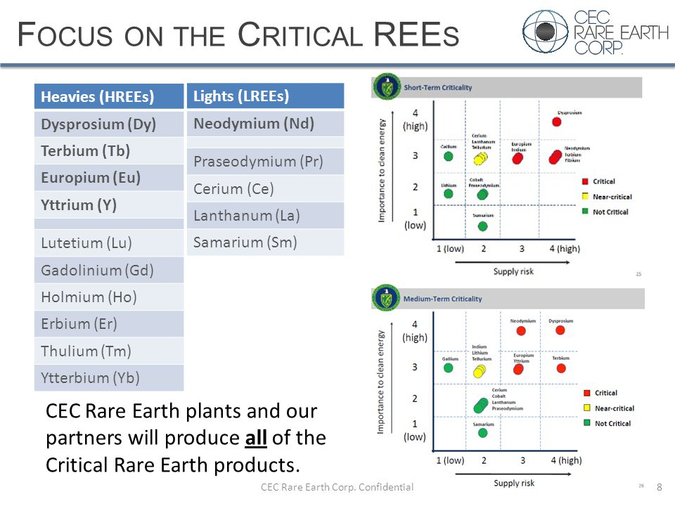 F OCUS ON THE C RITICAL REE S CEC Rare Earth Corp. Confidential8 Heavies (HREEs) Dysprosium (Dy) Terbium (Tb) Europium (Eu) Yttrium (Y) Lutetium (Lu)