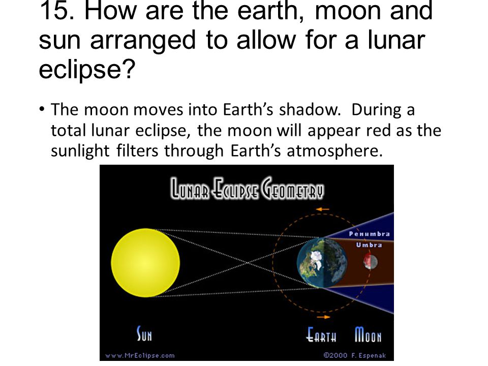 15. How are the earth, moon and sun arranged to allow for a lunar eclipse? The moon moves into Earth's shadow. During a total lunar eclipse, the moon