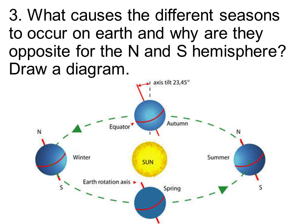 3. What causes the different seasons to occur on earth and why are they opposite for the N and S hemisphere? Draw a diagram.