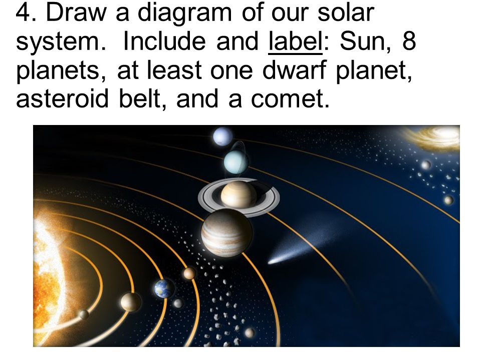 4. Draw a diagram of our solar system. Include and label: Sun, 8 planets, at least one dwarf planet, asteroid belt, and a comet.