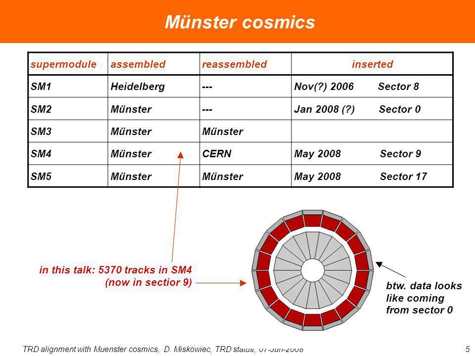 TRD alignment with Muenster cosmics, D. Miskowiec, TRD status, 07-Jun-20085 Münster cosmics in this talk: 5370 tracks in SM4 (now in sectior 9) btw. d