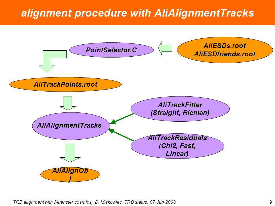 TRD alignment with Muenster cosmics, D. Miskowiec, TRD status, 07-Jun-20089 alignment procedure with AliAlignmentTracks AliAlignmentTracks AliTrackPoi