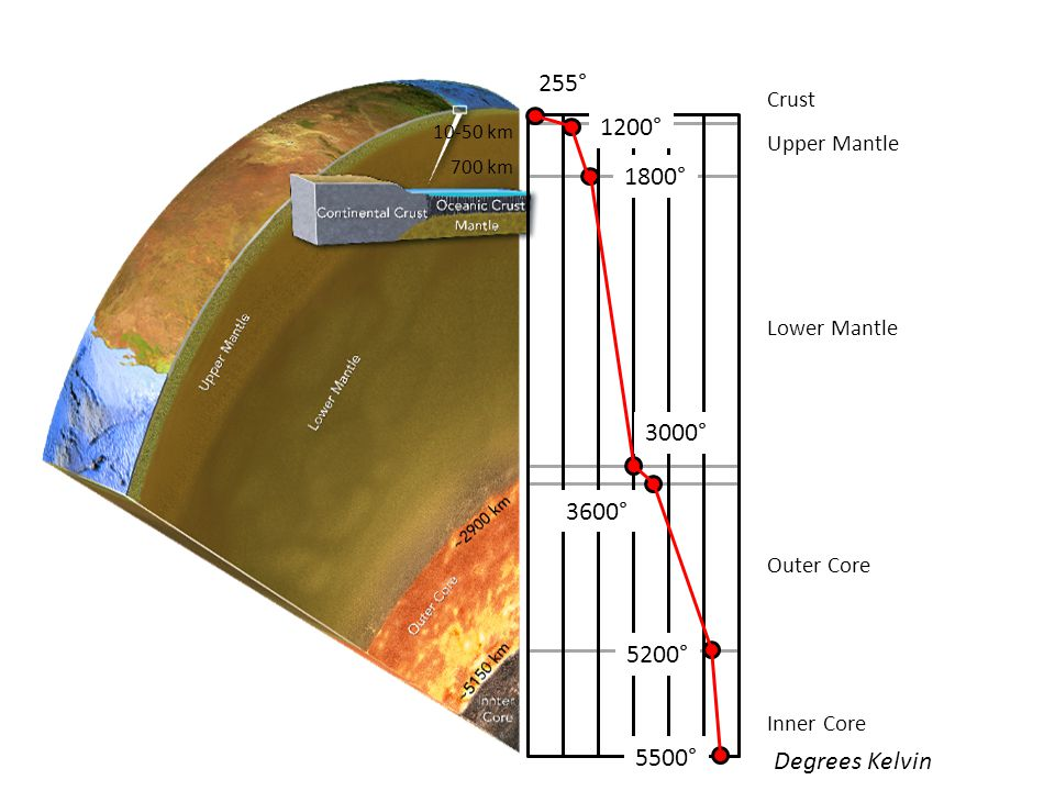 Inner Core Outer Core Lower Mantle Upper Mantle Crust 255° 1200° 1800° 3000° 3600° 5200° 5500° 10-50 km 700 km Degrees Kelvin