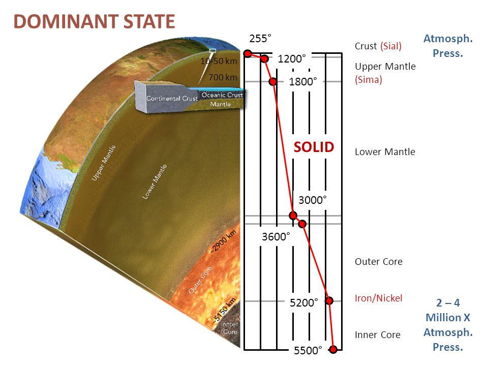 Inner Core Outer Core Lower Mantle Upper Mantle (Sima) Crust (Sial) 255° 1200° 1800° 3000° 3600° 5200° 5500° Iron/Nickel Atmosph. Press. 2 – 4 Million